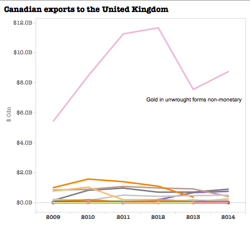 chart exports form Canada to UK