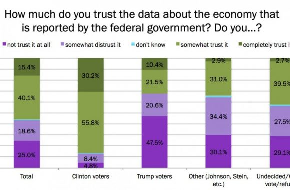 trust government stats chart