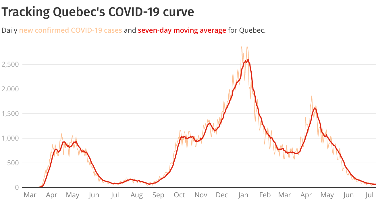 chart showing daily Covid cases in Quebec